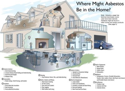 Asbestos Remediation San Francisco